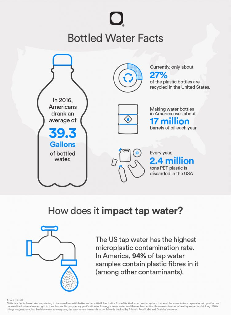 Infographic Bottled Water Facts