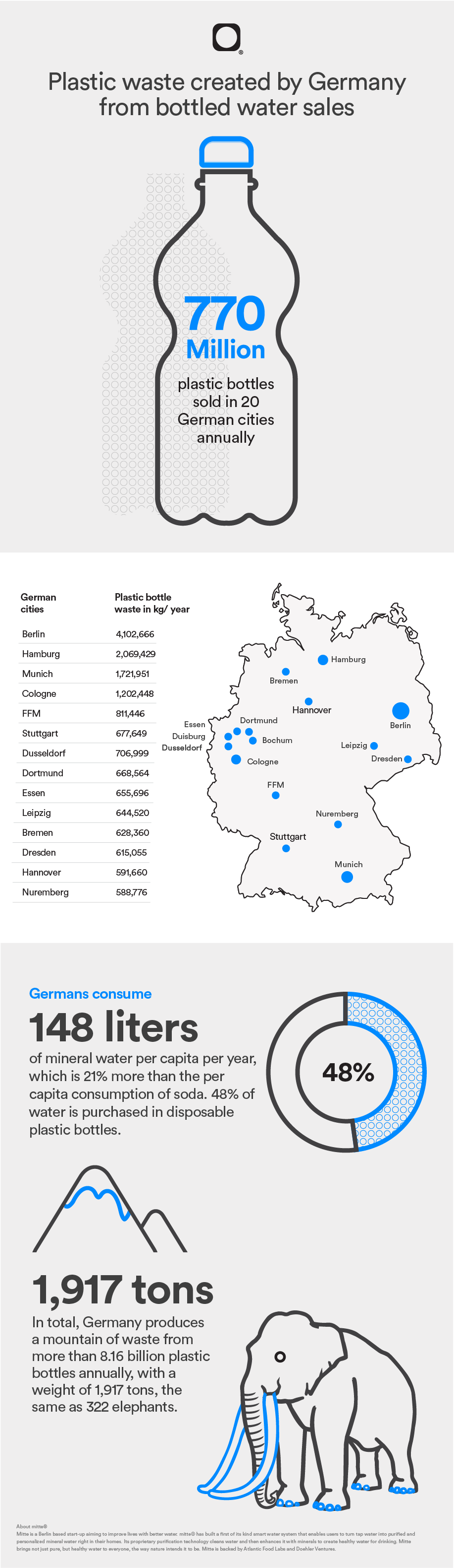 Infographic Plasitc waste breated by Germany from bottled water sales
