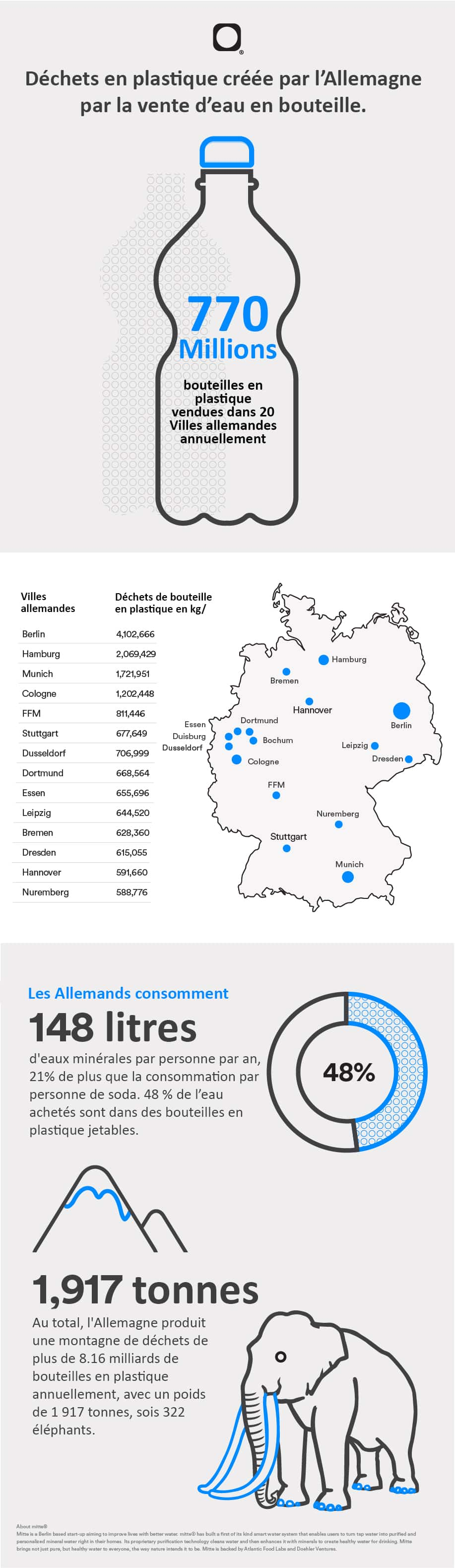 Image infographie Mitte 2